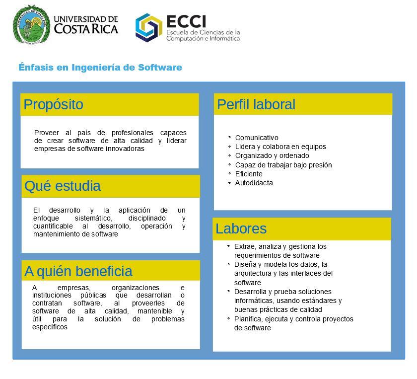Ficha profesiográfica del énfasis en Ingeniería de Software